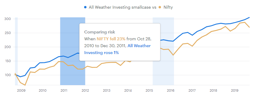Backtested performance of the All Weather Investing smallcase