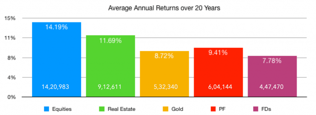 The high returns isn't the only reason why people should invest in equities