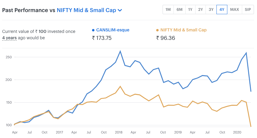 4Y performance of the CANSLIM smallcase
