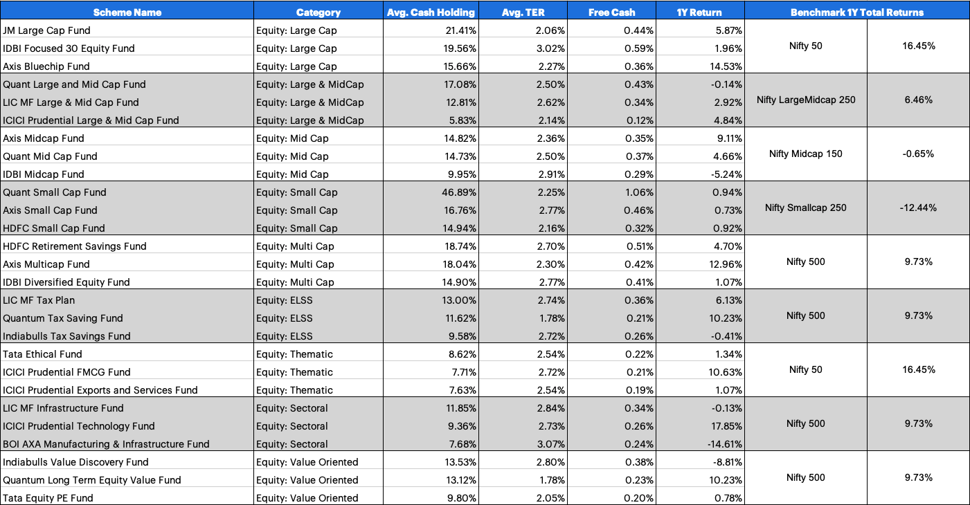 Average monthly cash holding of mutual funds across categories