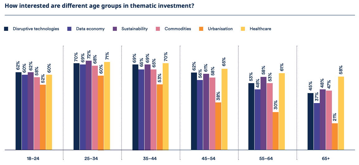 Investment preference of millennials compared to other investors