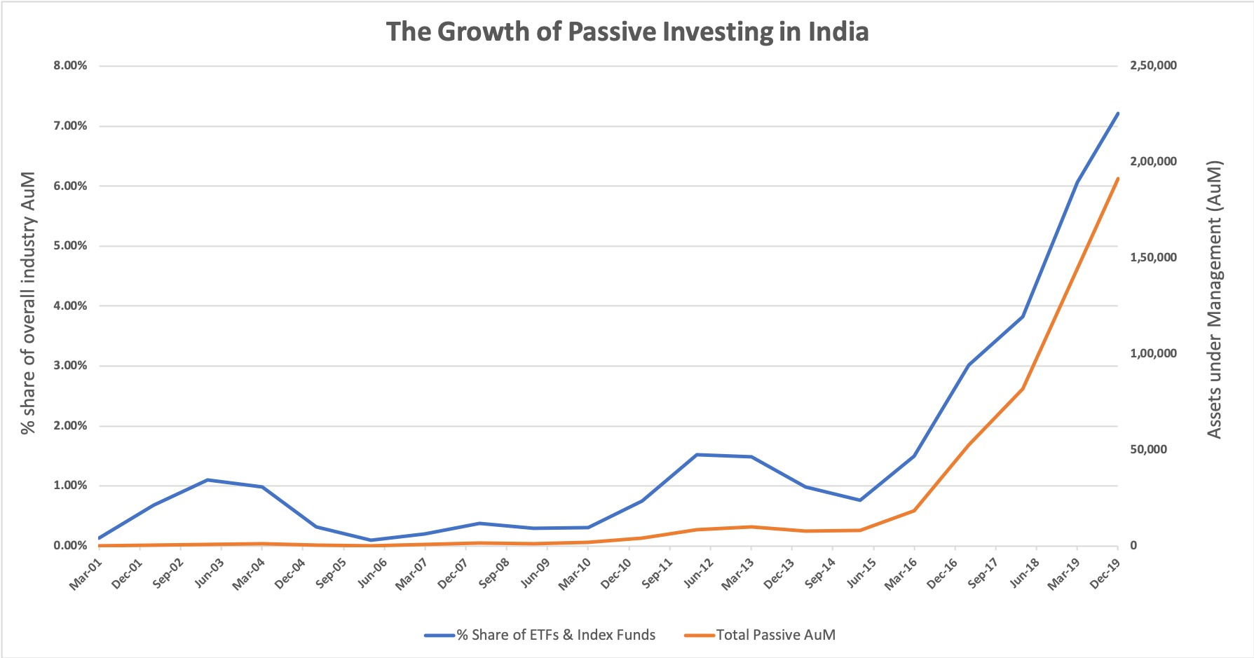 The growth of passive investing in India