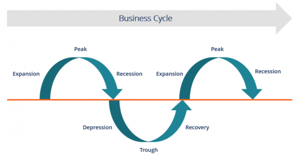 Understanding business cycles for investing during COVID