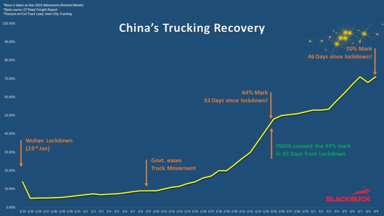 China's Trucking Recovery COVID-19