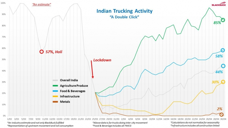 India's Trucking Recovery Post-Lockdown COVID-19