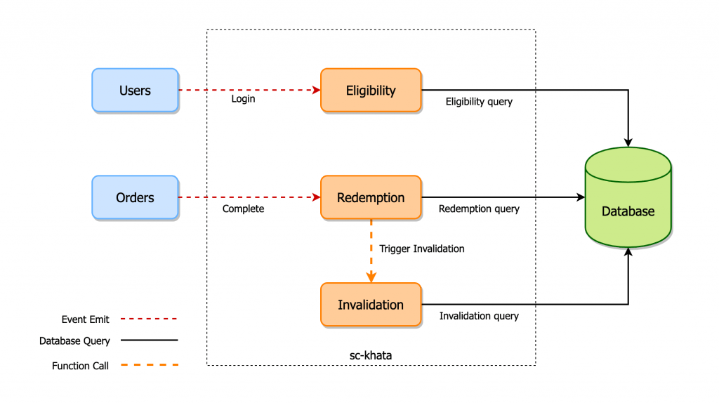 Offer lifecycle
