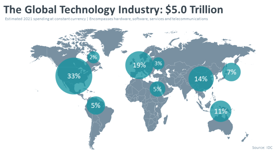 Global IT spends by Geography
