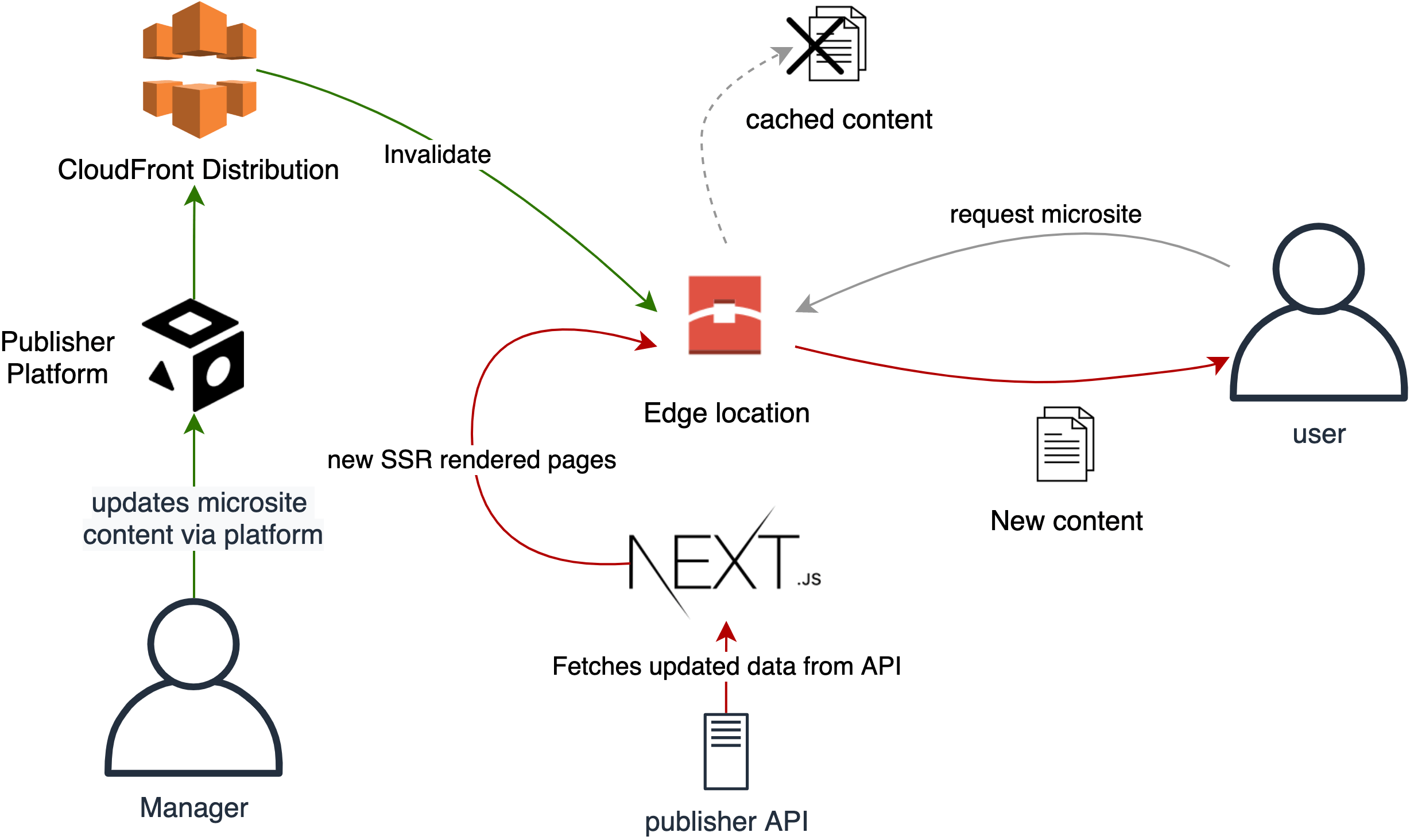 Using Next.js to update microsite