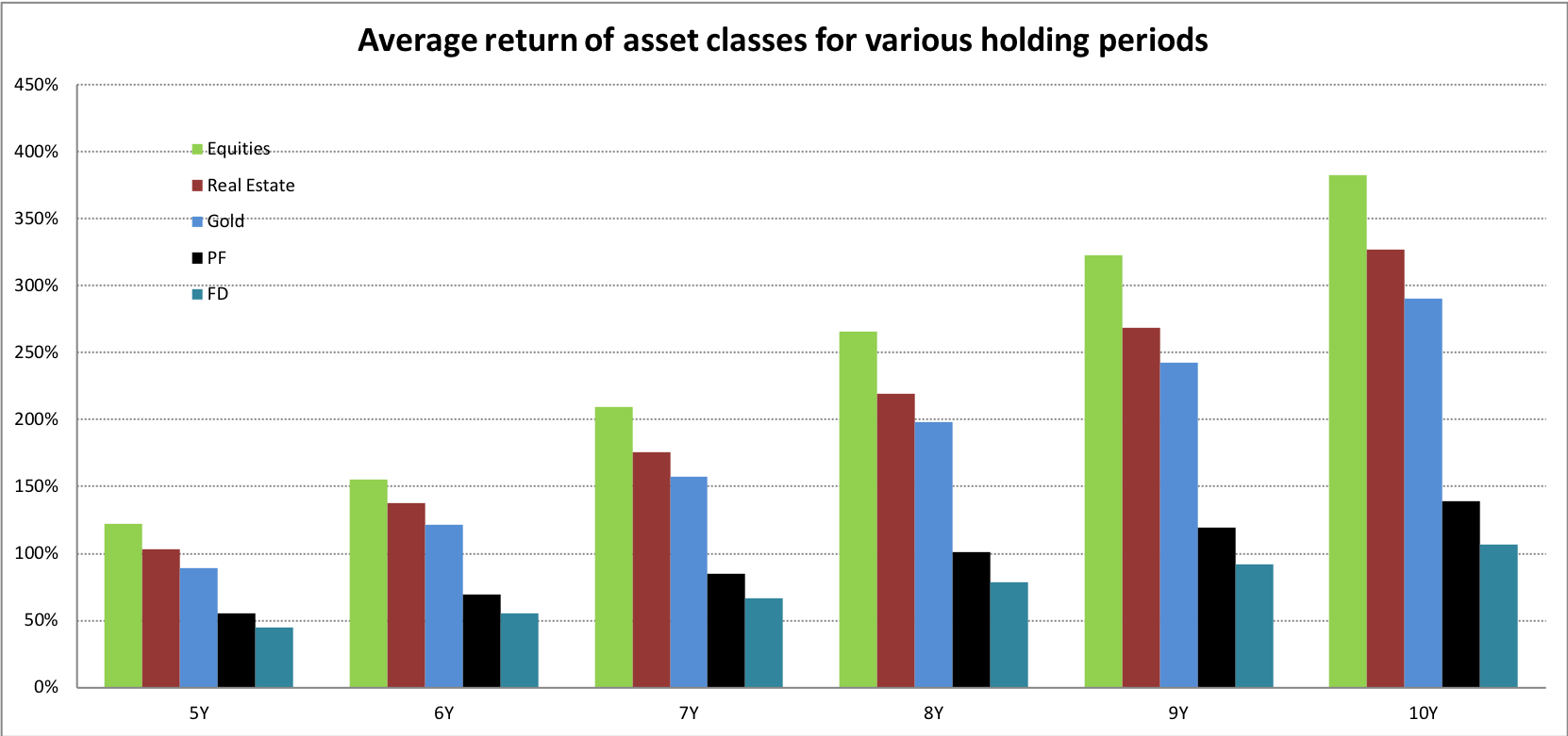 smallcase equity investing