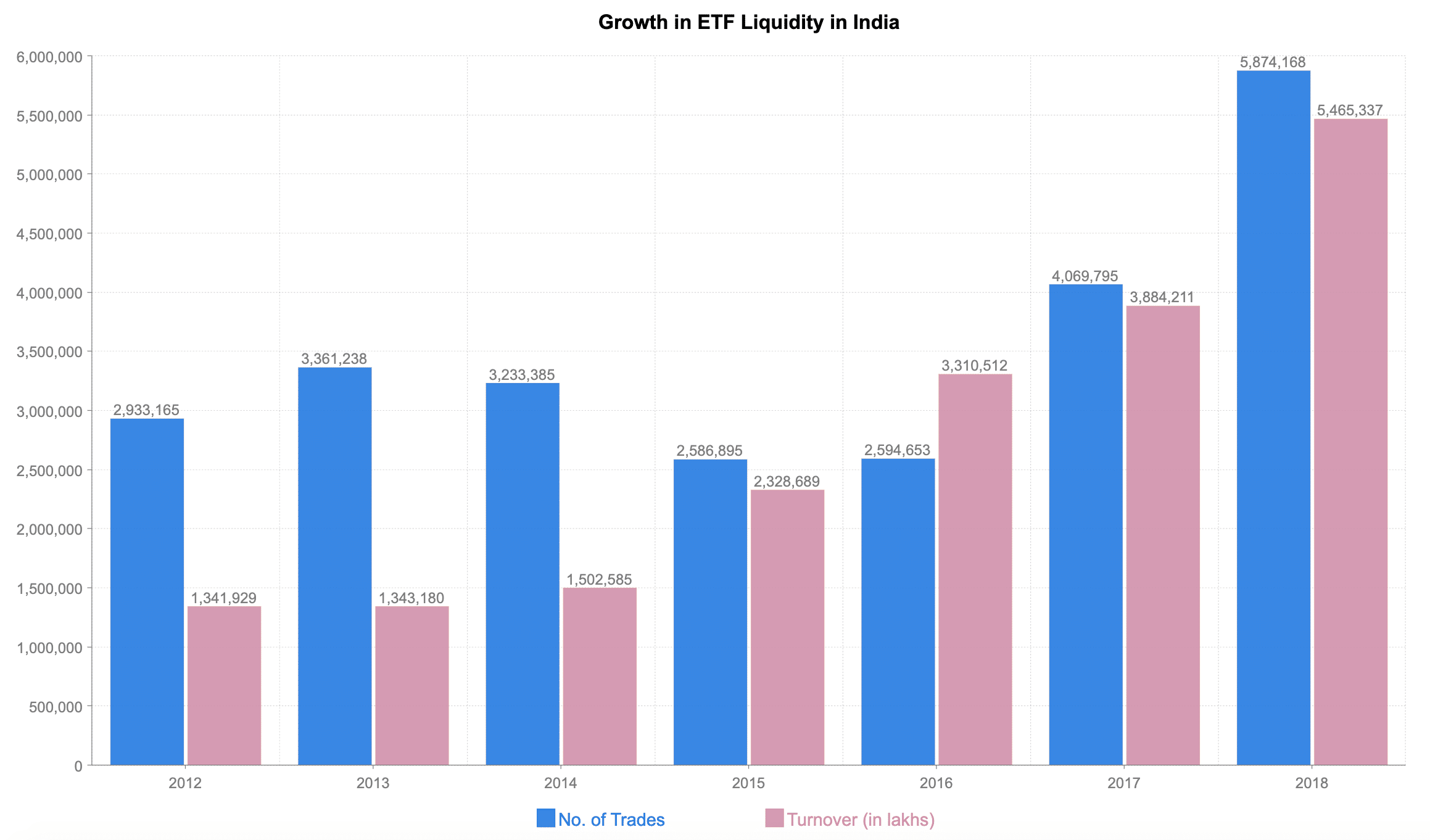 ETF Liquidity Growth