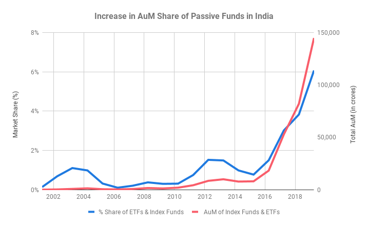 Increase in AuM Share of Passive Funds in India