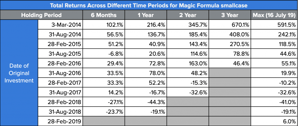 Returns for Magic Formula smallcase across holding periods