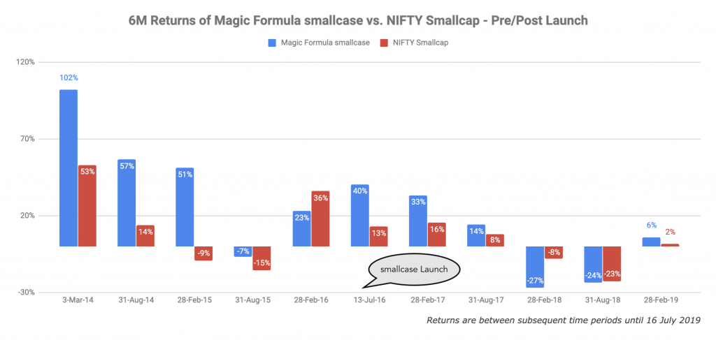 Magic Formula smallcase returns vs. Nifty Smallcap