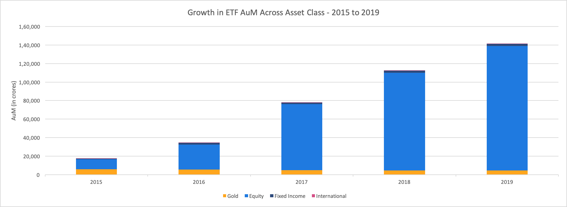 Growth in AuM of ETFs