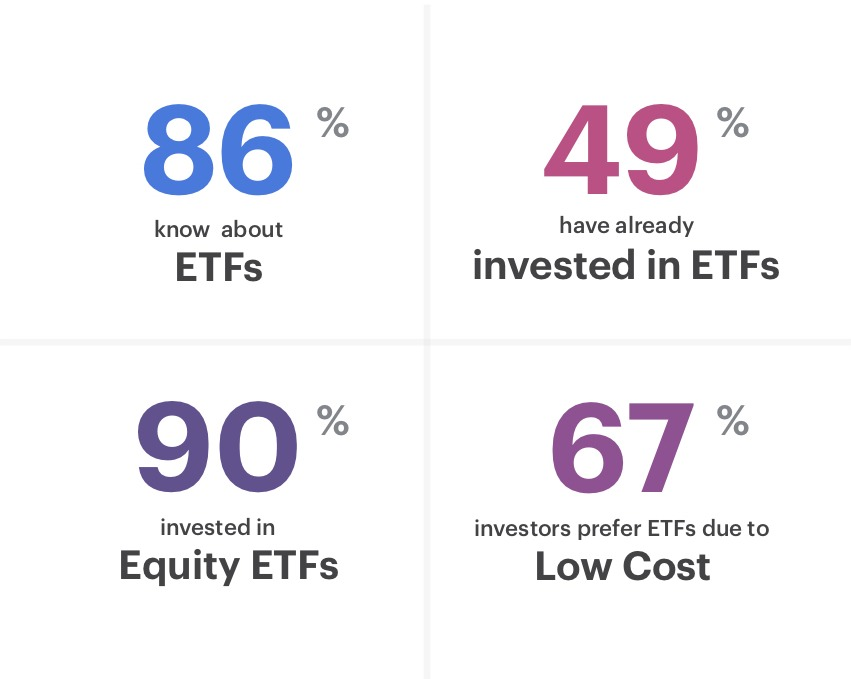 ETFs Investor Survey