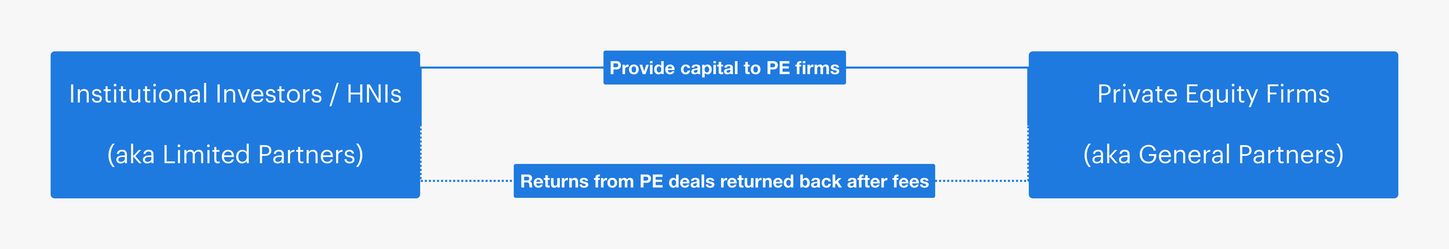 Private Equity (PE) structure