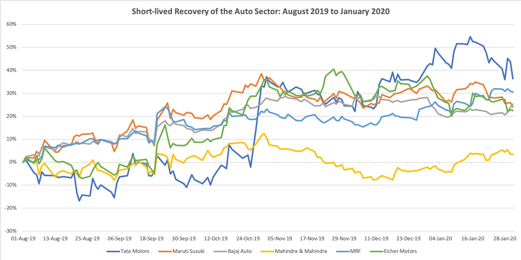 Short lived recovery of the auto stocks