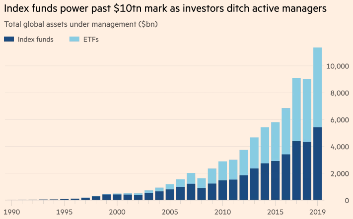 The rise of index funds, the most popular form of passive investing