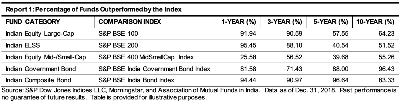 The SPIVA® scorecard for 2018 year end shows the dismal underperformance of active mutual funds in India