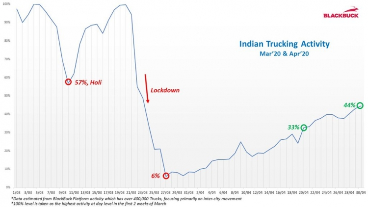 Indian Trucking Activity March and April 2020