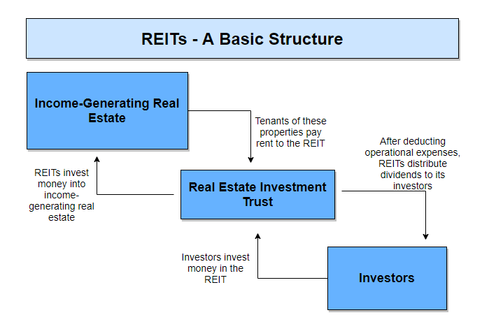 REIT - Basic Structure