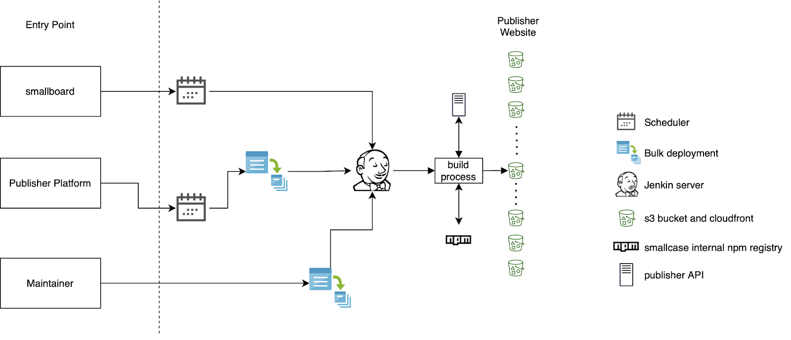 Deployment process of v1 of microsite
